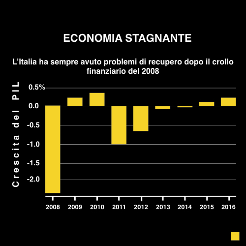 Economia stagnante