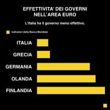 effettivita governi