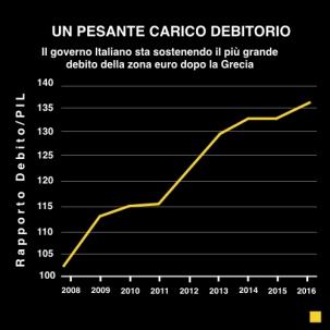 pesante carico debitorio